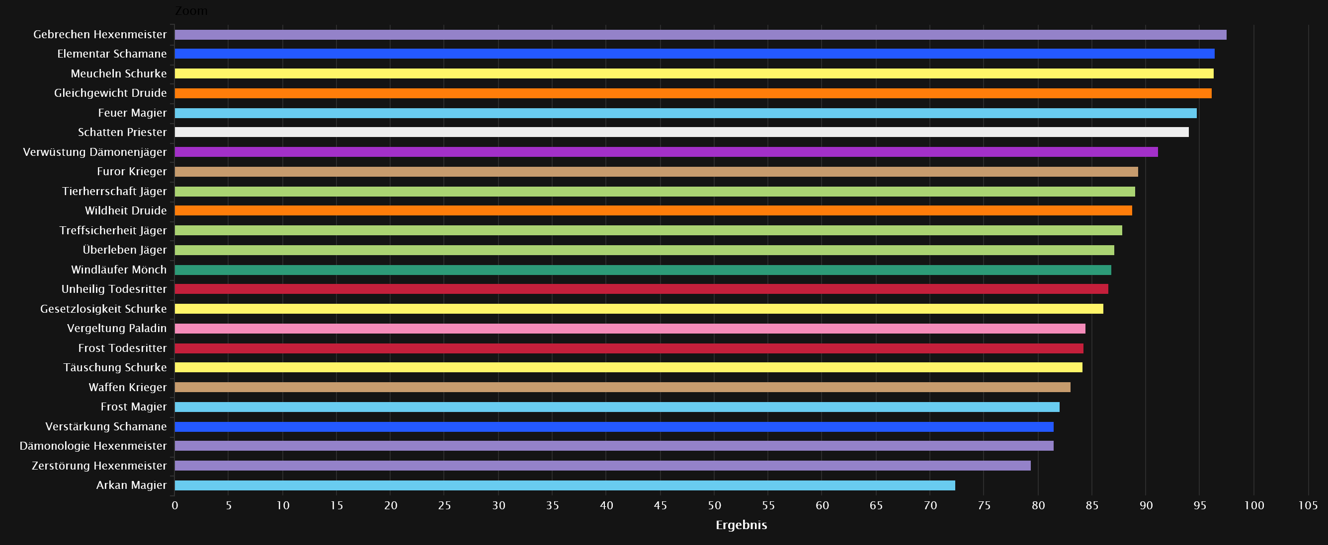 World of Warcraft - DPS Rankings für den Ewigen Palast & alle Bosse