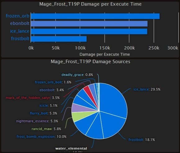 Frost-Magier DPS
