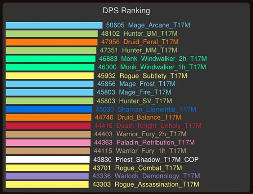 DPS Liste
