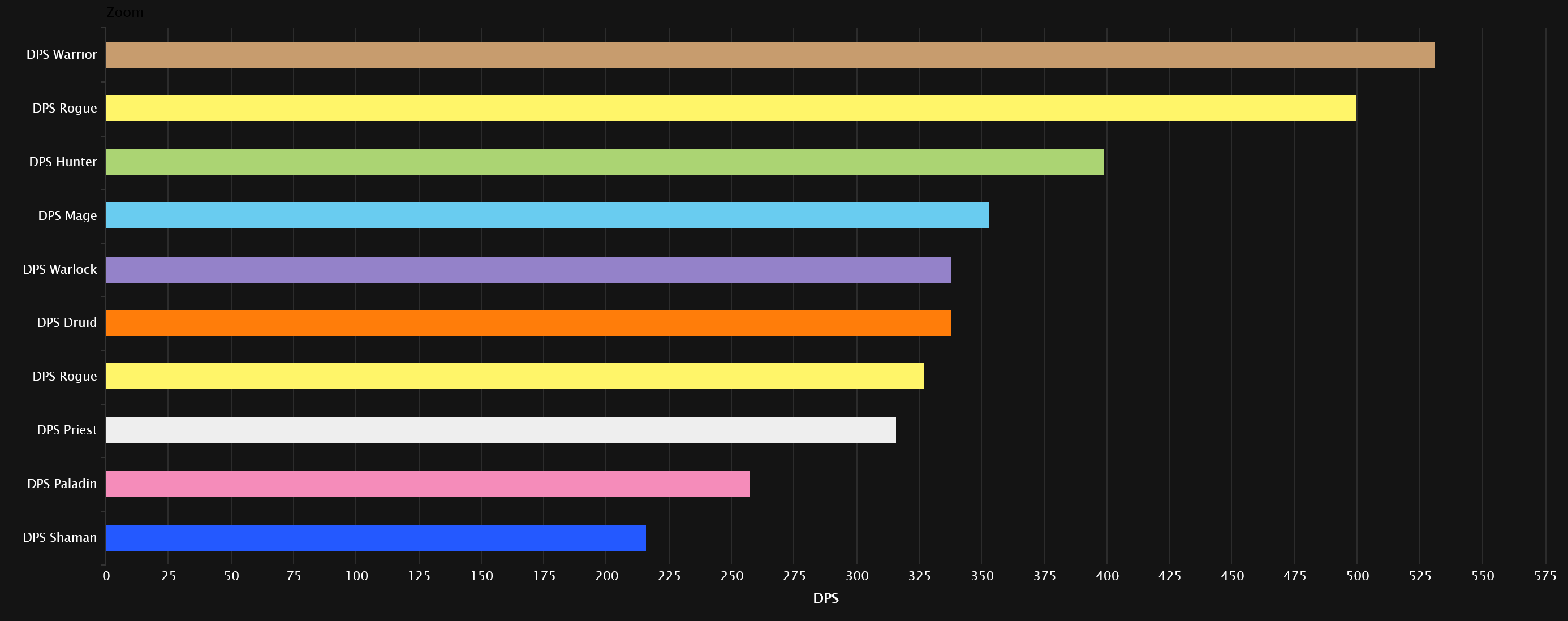 DPS-Rankings für WoW Classic