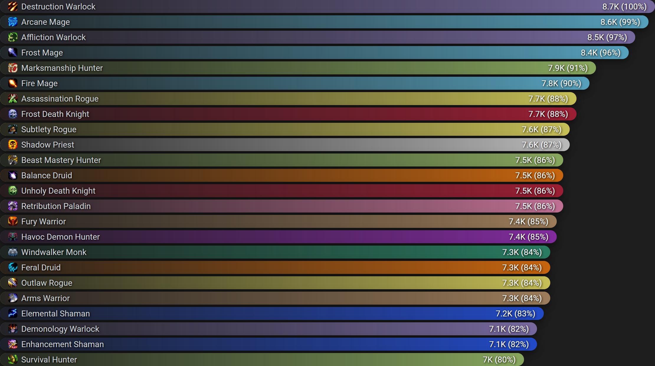 Erste DPS-Rankings aus der Beta von Shadowlands